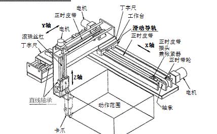 直线轴承在自动化设备上的安装实例