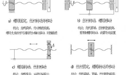 丝杆螺母传动机构跟循环方式