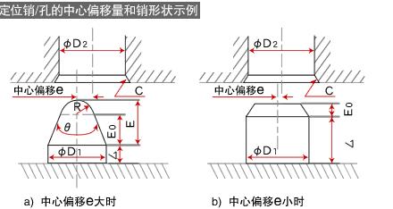 自动化机器及夹具定位作业时与定位销的配合设计