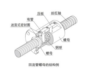 日本THK精密滚珠丝杠螺母的选型(一)