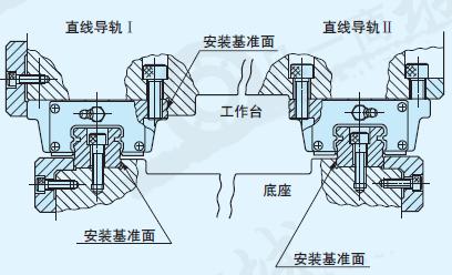 当需要高精度和刚性时怎么安装直线导轨?