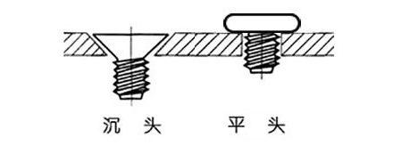 沉头螺钉和平头螺钉区别在什么地方?