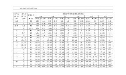 螺栓扭矩标准拉力表-各强度螺栓标准扭矩对照表