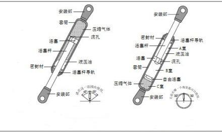 气弹簧设计选型计算