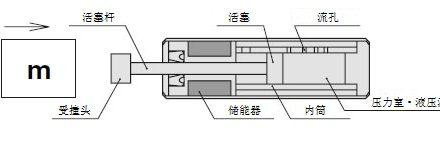 油压缓冲器选型计算及事例