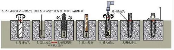 什么是化学螺栓?化学螺栓规格表