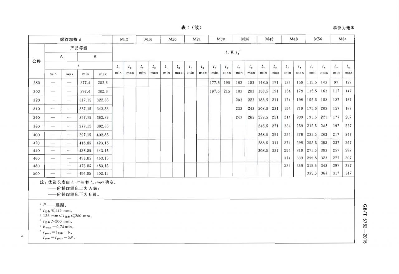 外六角螺栓国家标准编号-公制外六角螺栓规格尺寸表