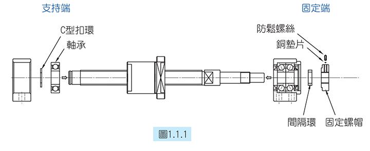 了解滚珠丝杆支撑座的安装步骤