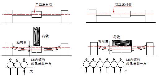 如何选择直线轴承之(单衬型・双衬型・加长型)