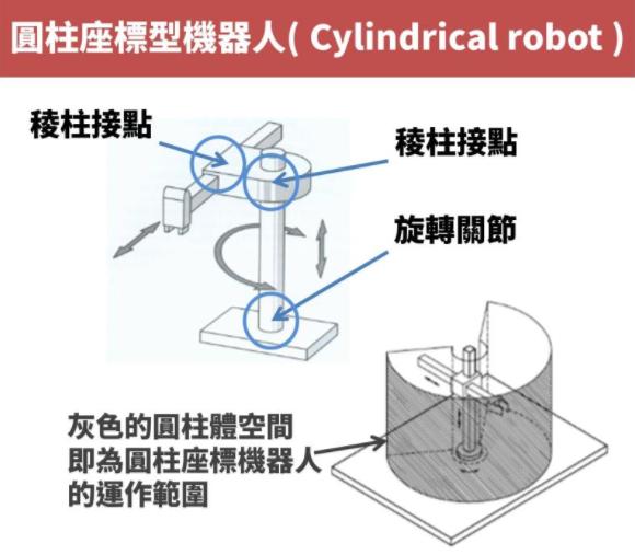 一文了解五种工业机器人 弄懂产业链