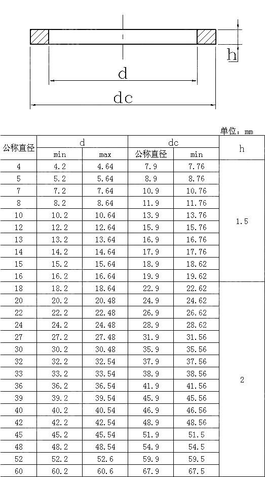 O型橡胶密封圈标准(GB/DIN/JB/JIS)及规格型号尺寸表