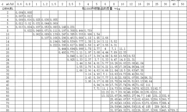 国家标准GB /T 119-2000 圆柱销规格尺寸表