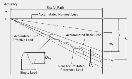 上银丝杆精度等级区分-上银丝杆型号怎么看